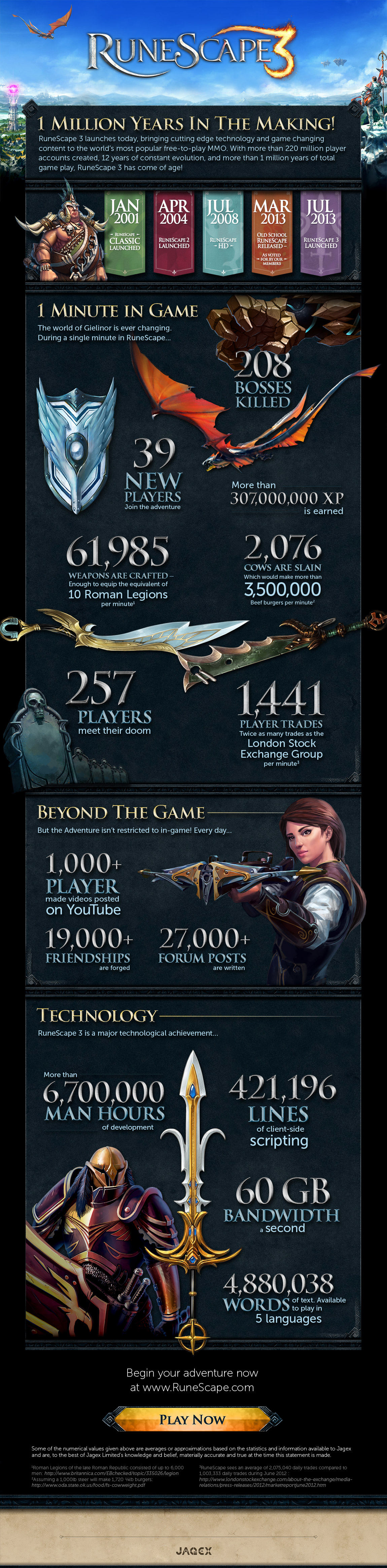 RuneScape Infographic: 1 million years of game play